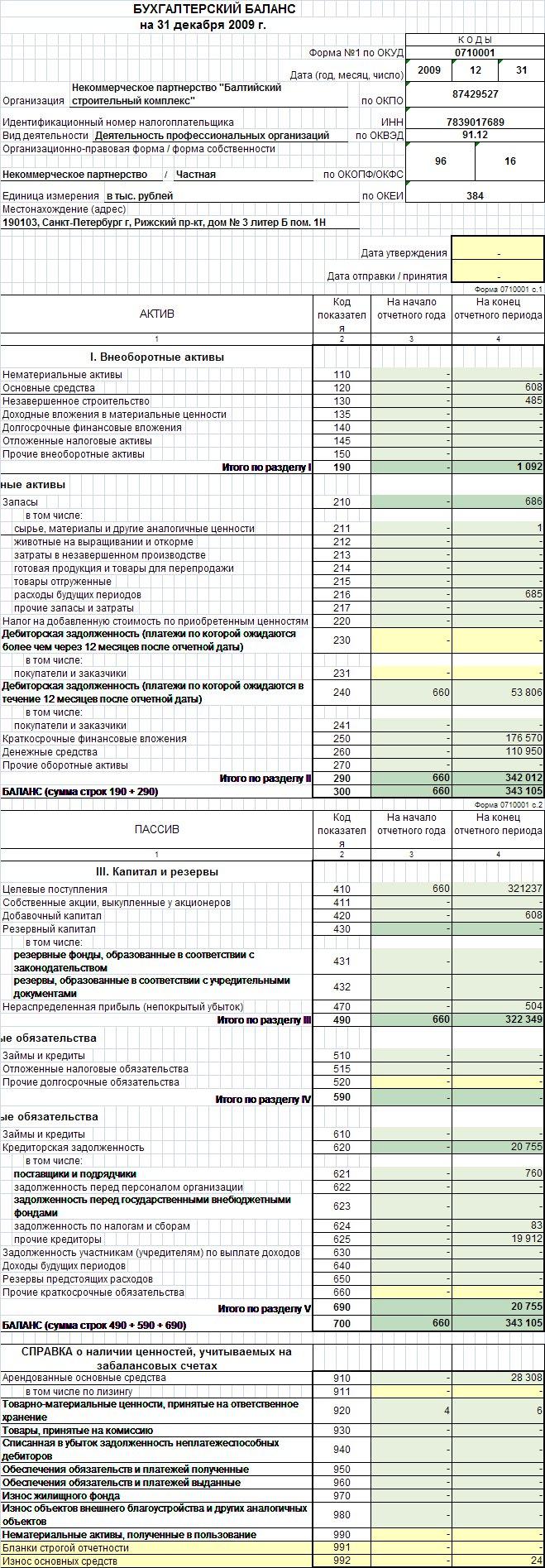 Как сделать анализ бухгалтерского баланса